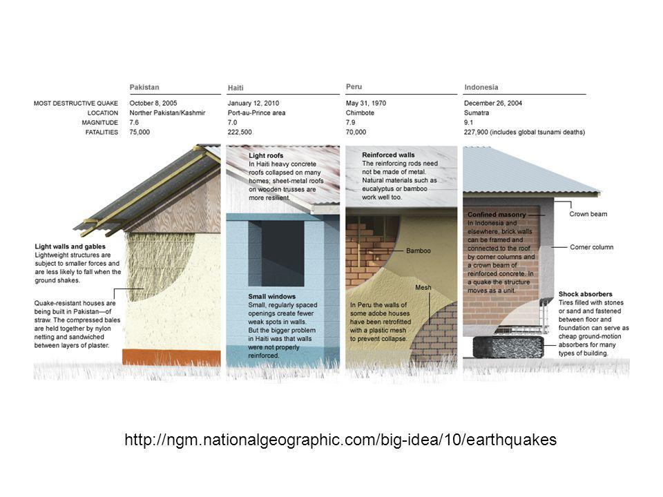 http://ngm.nationalgeographic.com/big-idea/10/earthquakes