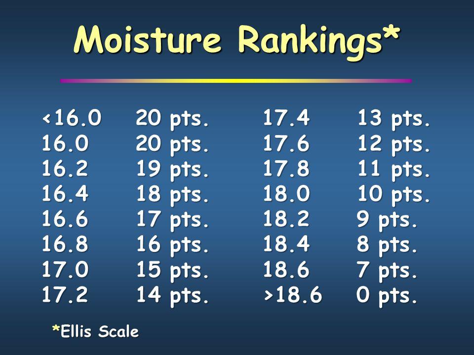Moisture Rankings* <16.020 pts. 16.020 pts. 16.219 pts.