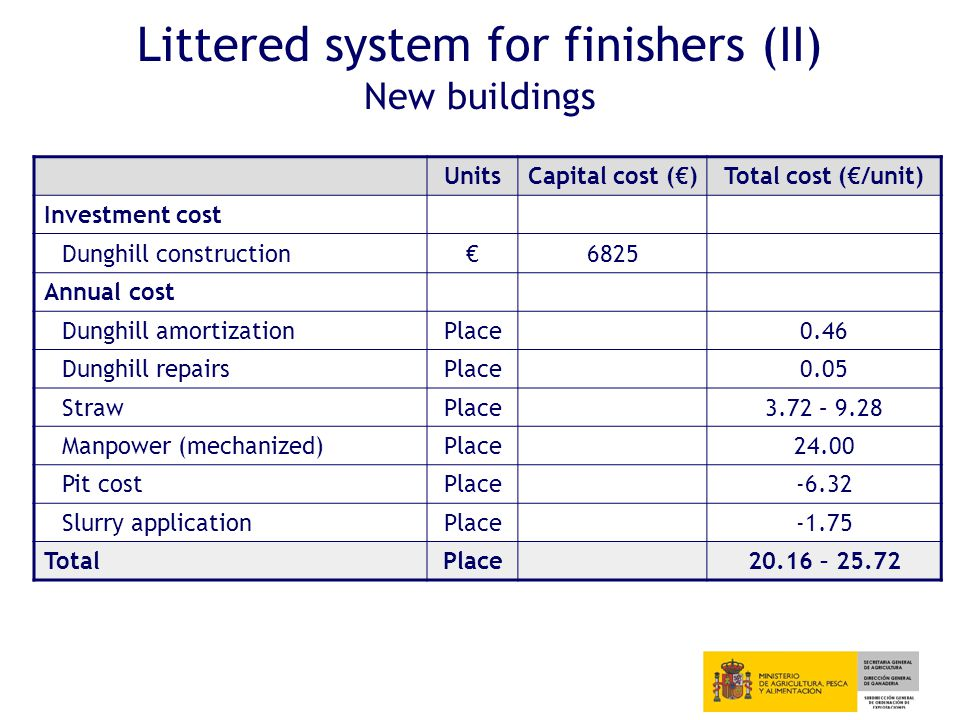 Littered system for finishers (II) New buildings UnitsCapital cost (€)Total cost (€/unit) Investment cost Dunghill construction€6825 Annual cost Dunghill amortizationPlace0.46 Dunghill repairsPlace0.05 StrawPlace3.72 – 9.28 Manpower (mechanized)Place24.00 Pit costPlace-6.32 Slurry applicationPlace-1.75 TotalPlace20.16 – 25.72