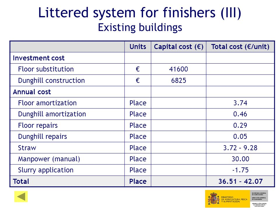 Littered system for finishers (III) Existing buildings UnitsCapital cost (€)Total cost (€/unit) Investment cost Floor substitution€41600 Dunghill construction€6825 Annual cost Floor amortizationPlace3.74 Dunghill amortizationPlace0.46 Floor repairsPlace0.29 Dunghill repairsPlace0.05 StrawPlace3.72 – 9.28 Manpower (manual)Place30.00 Slurry applicationPlace-1.75 TotalPlace36.51 – 42.07