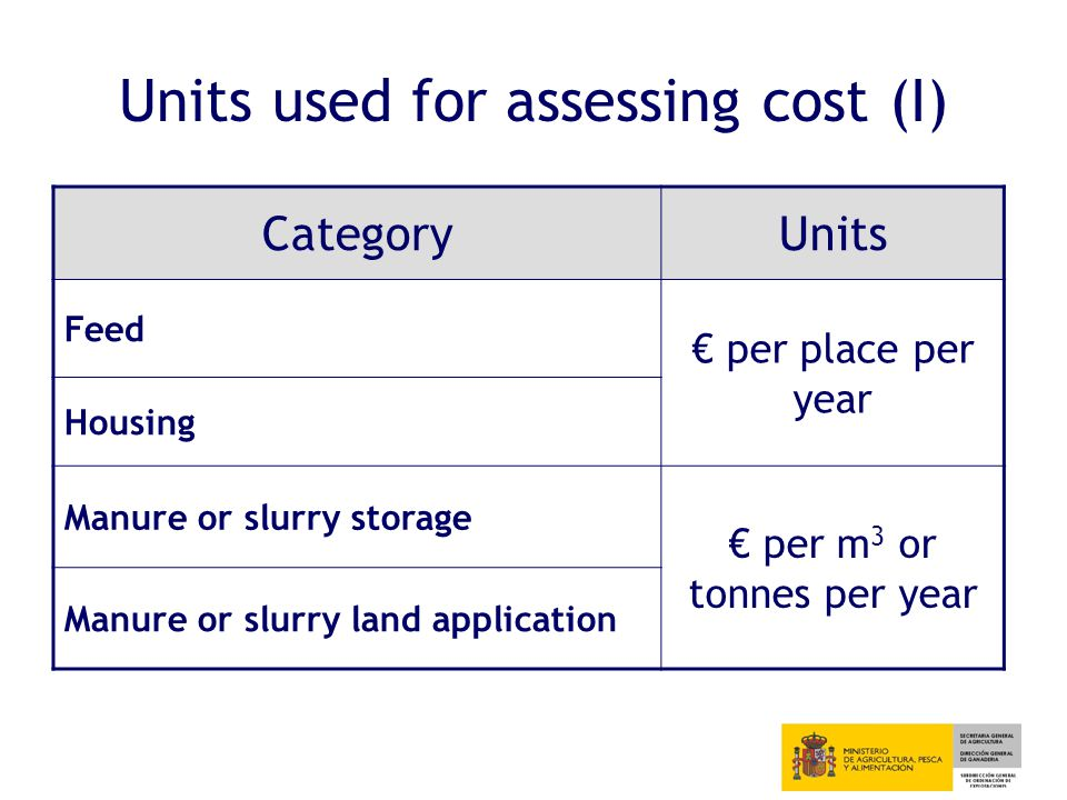 Units used for assessing cost (I) CategoryUnits Feed € per place per year Housing Manure or slurry storage € per m 3 or tonnes per year Manure or slurry land application