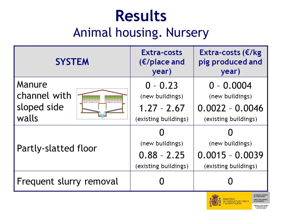 Results Animal housing.