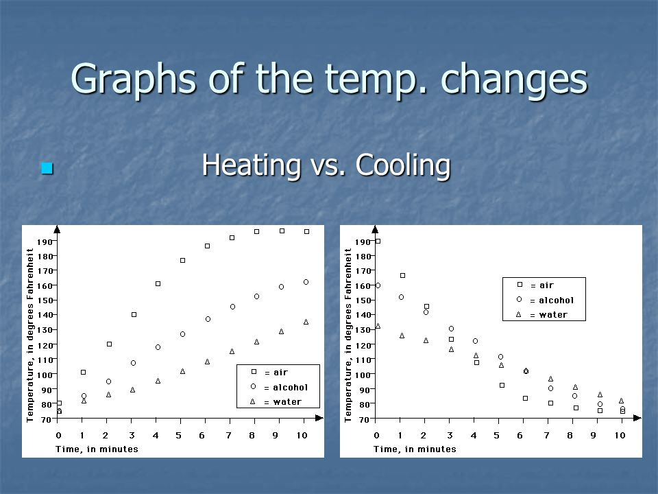 Graphs of the temp. changes Heating vs. Cooling Heating vs. Cooling