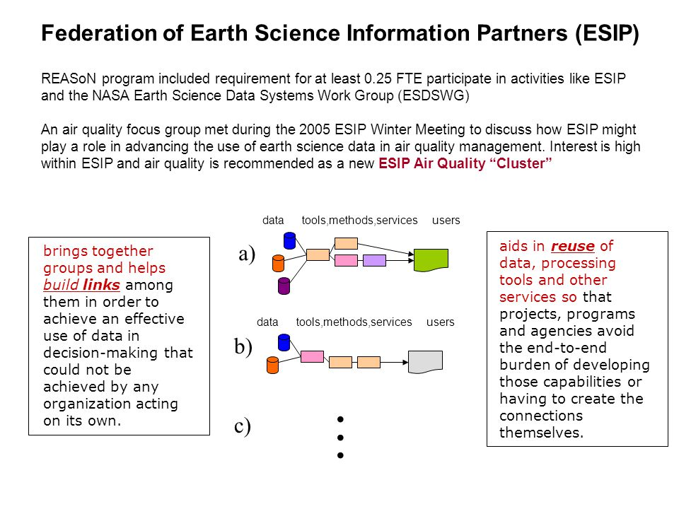 Federation of Earth Science Information Partners (ESIP) REASoN program included requirement for at least 0.25 FTE participate in activities like ESIP and the NASA Earth Science Data Systems Work Group (ESDSWG) An air quality focus group met during the 2005 ESIP Winter Meeting to discuss how ESIP might play a role in advancing the use of earth science data in air quality management.