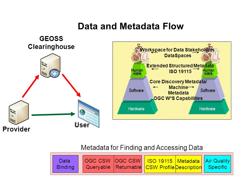 Core Discovery Metadata Service Name Service Description Service Type Spatial Extent Temporal Extent OGC CSW Queryable Air Quality Specific ISO 19115 CSW Profile OGC CSW Returnable Metadata Description Data Binding Metadata for Finding and Accessing Data