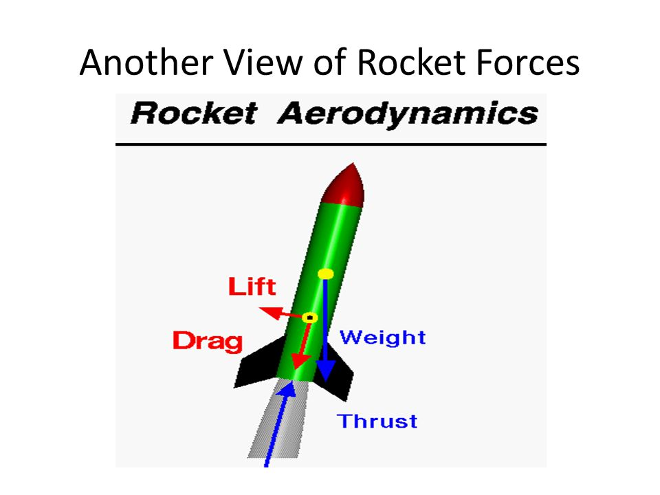 Another View of Rocket Forces