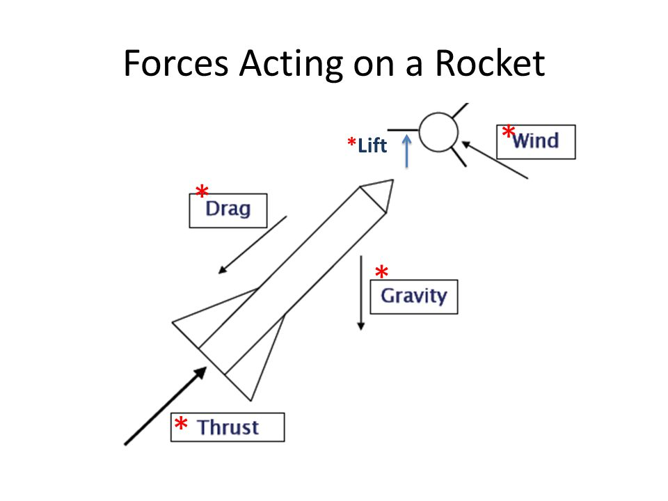 Forces Acting on a Rocket * * * * *Lift