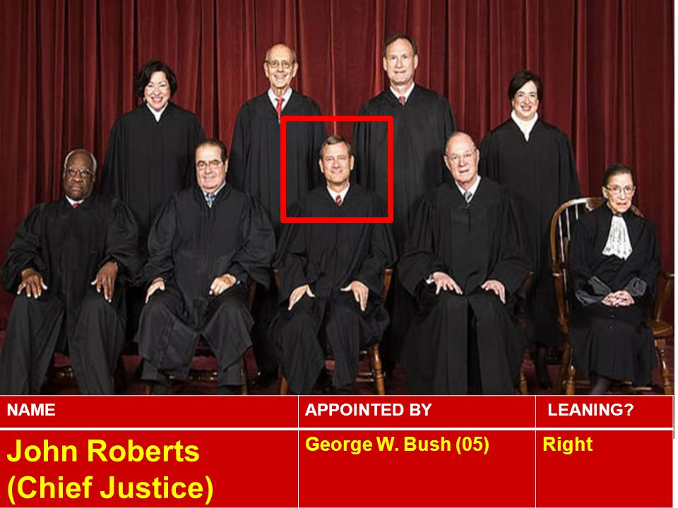 NAMEAPPOINTED BY LEANING? John Roberts (Chief Justice) George W. Bush (05)Right