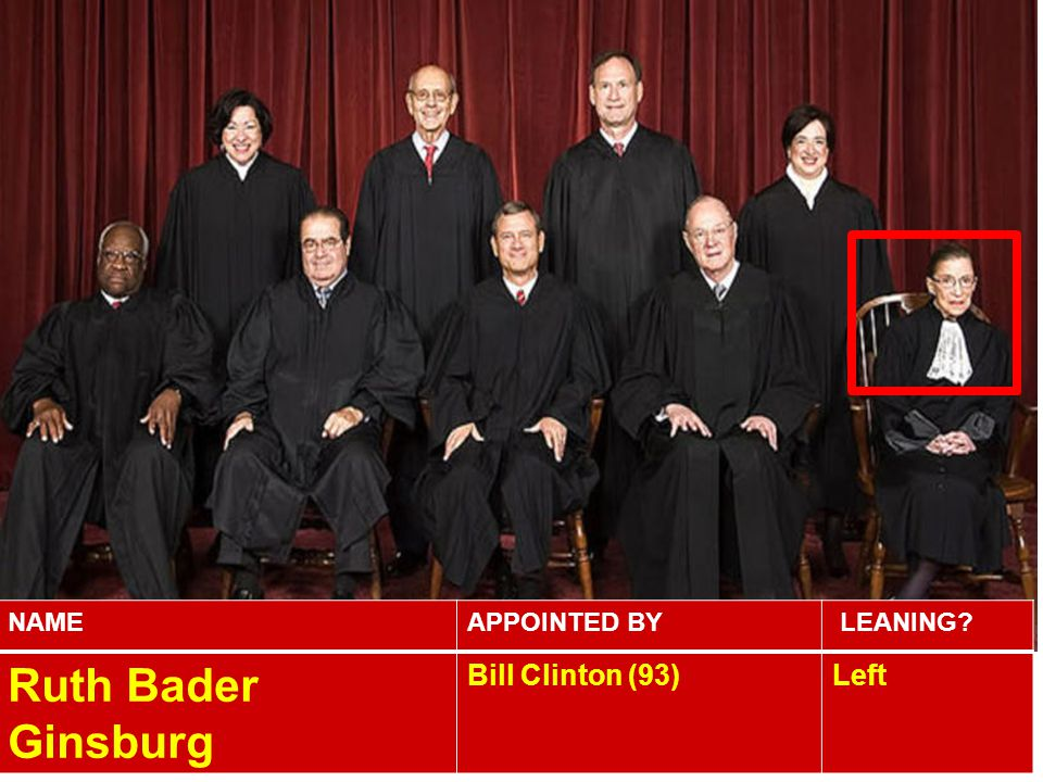 NAMEAPPOINTED BY LEANING? Ruth Bader Ginsburg Bill Clinton (93)Left