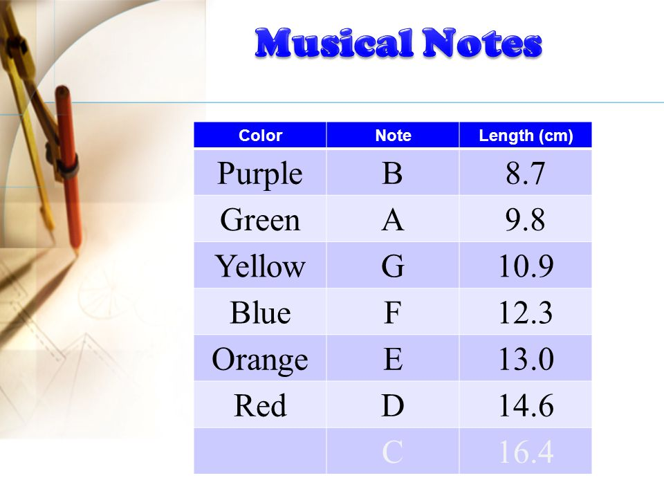 ColorNoteLength (cm) PurpleB8.7 GreenA9.8 YellowG10.9 BlueF12.3 OrangeE13.0 RedD14.6 C16.4