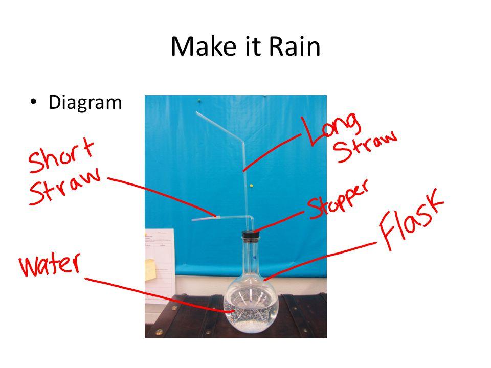 Make it Rain Diagram