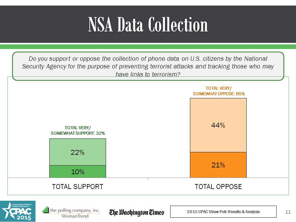Do you support or oppose the collection of phone data on U.S.