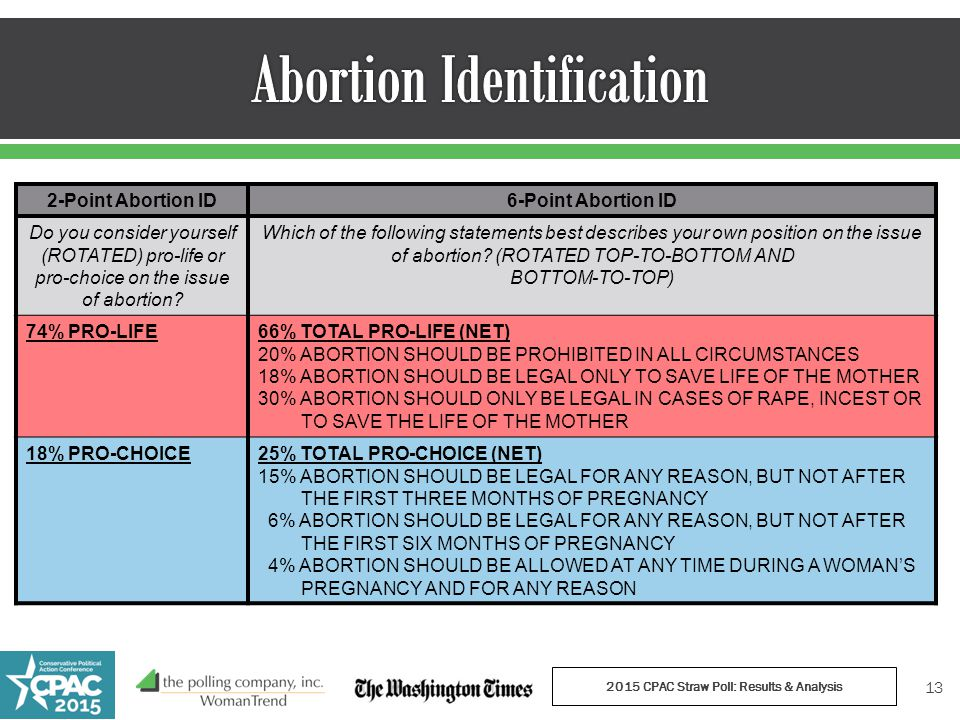 2015 CPAC Straw Poll: Results & Analysis 13 2-Point Abortion ID6-Point Abortion ID Do you consider yourself (ROTATED) pro-life or pro-choice on the issue of abortion.
