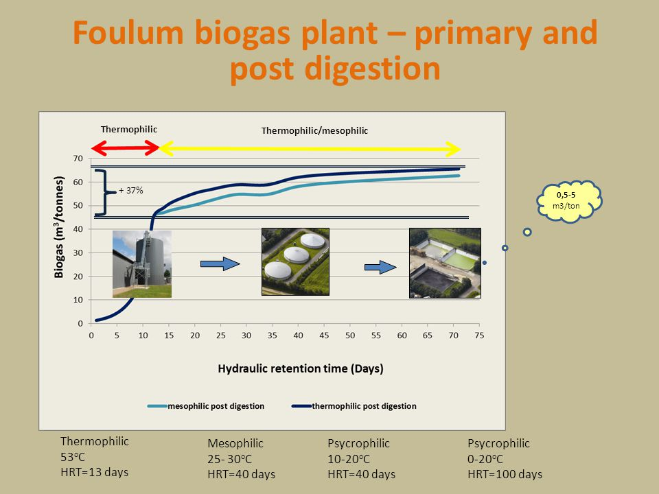 Foulum biogas plant – primary and post digestion Thermophilic 53 o C HRT=13 days Mesophilic 25- 30 o C HRT=40 days Psycrophilic 10-20 o C HRT=40 days
