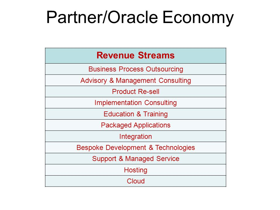 Characteristics Revenue StreamsCharacteristics Business Process Outsourcing (BPO)BPO Services Advisory & Management ConsultingConsulting Services Product Re-sell Software – Applications Software – Middleware Software – Technology Hardware VAD Implementation ConsultingConsulting Services Education & TrainingEducation Services & Courses Packaged ApplicationsPre-Sales Expert Help IntegrationPre-Sales Expert Help Bespoke Development & TechnologiesPre-Sales Expert Help Support & Managed ServicePre-Sales Technical Support HostingHosting Options CloudLicence Models Public Cloud