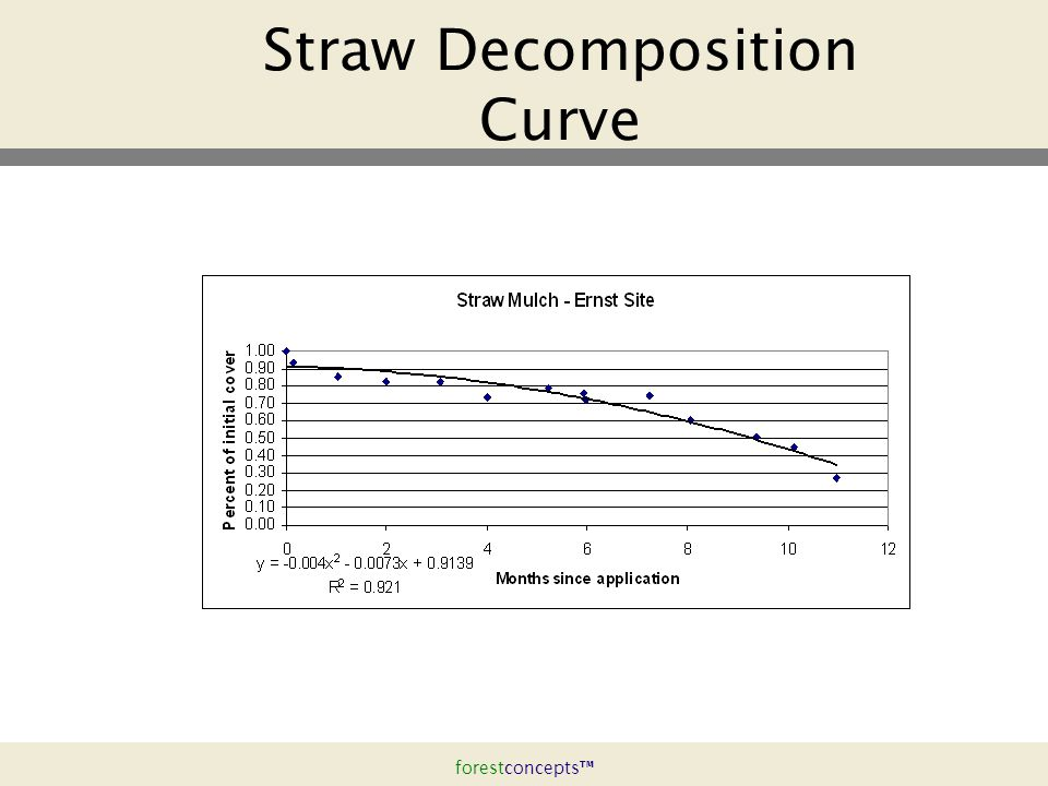 forestconcepts™ Straw Decomposition Curve