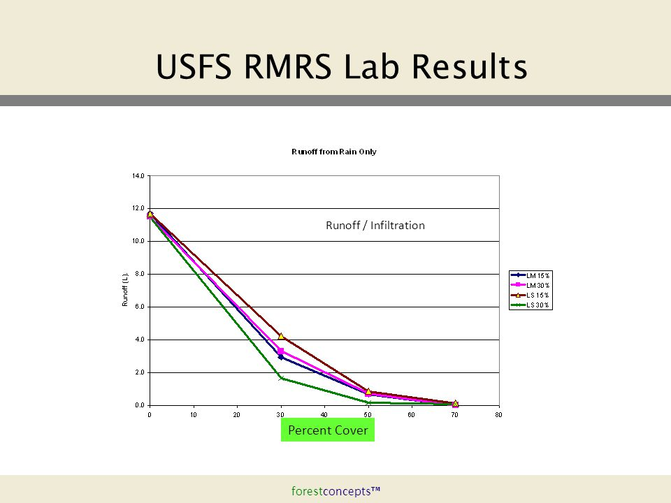 forestconcepts™ USFS RMRS Lab Results Runoff / Infiltration Percent Cover