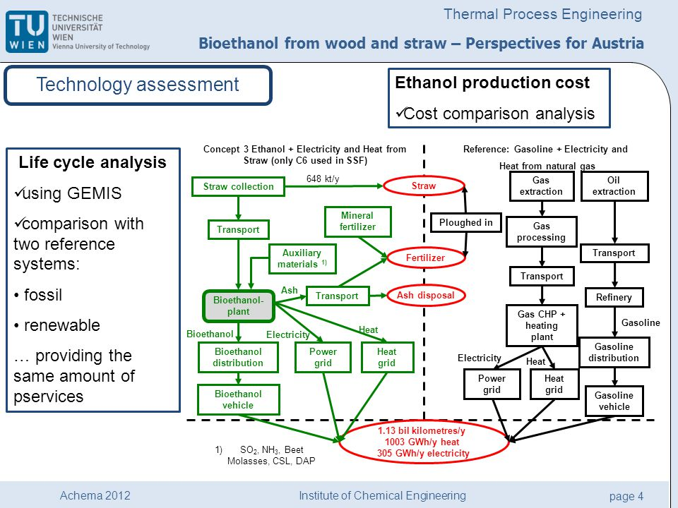 Institute of Chemical Engineering page 4 Achema 2012 Thermal Process Engineering Life cycle analysis using GEMIS comparison with two reference systems: fossil renewable … providing the same amount of pservices Bioethanol from wood and straw – Perspectives for Austria Technology assessment Ash Straw collection Transport 1.13 bil kilometres/y 1003 GWh/y heat 305 GWh/y electricity Concept 3 Ethanol + Electricity and Heat from Straw (only C6 used in SSF) Reference: Gasoline + Electricity and Heat from natural gas Auxiliary materials 1) Oil extraction Transport Refinery Gasoline distribution Gasoline vehicle Bioethanol vehicle 648 kt/y 1)SO 2, NH 3, Beet Molasses, CSL, DAP Bioethanol distribution Straw Ploughed in Fertilizer Mineral fertilizer Power grid Heat grid Gas extraction Transport Gas CHP + heating plant Gas processing Power grid Heat grid Bioethanol Electricity Heat Gasoline Electricity Heat Transport Ash disposal Bioethanol- plant Ethanol production cost Cost comparison analysis