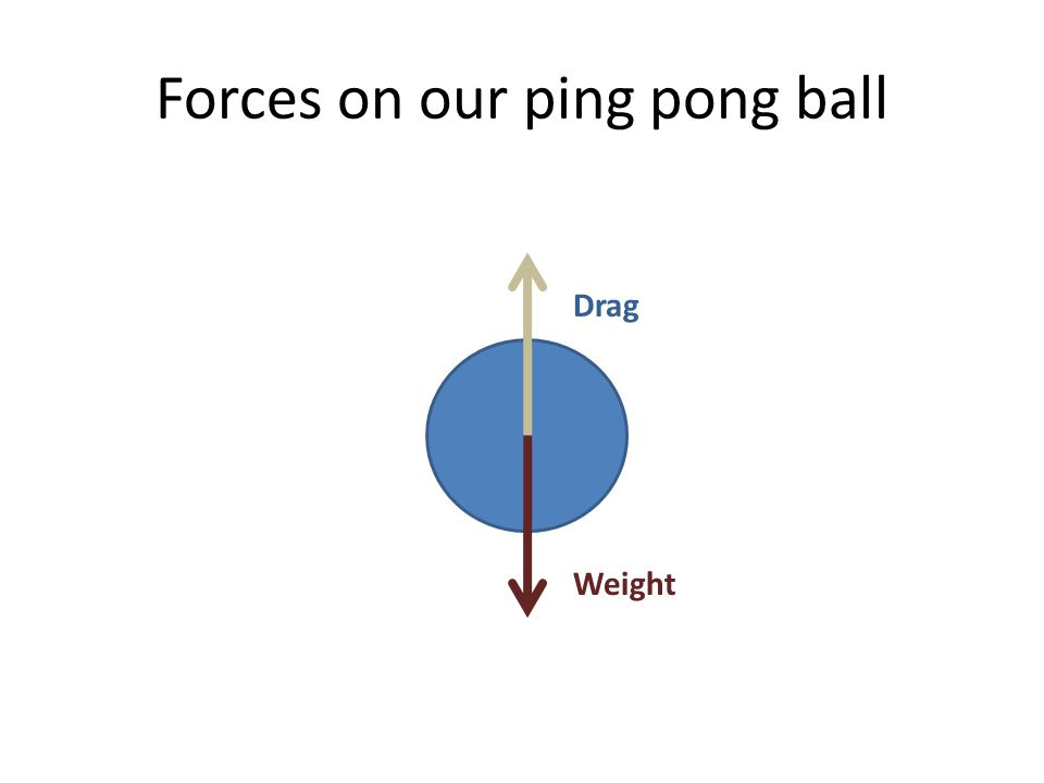 Forces on our ping pong ball Weight Drag