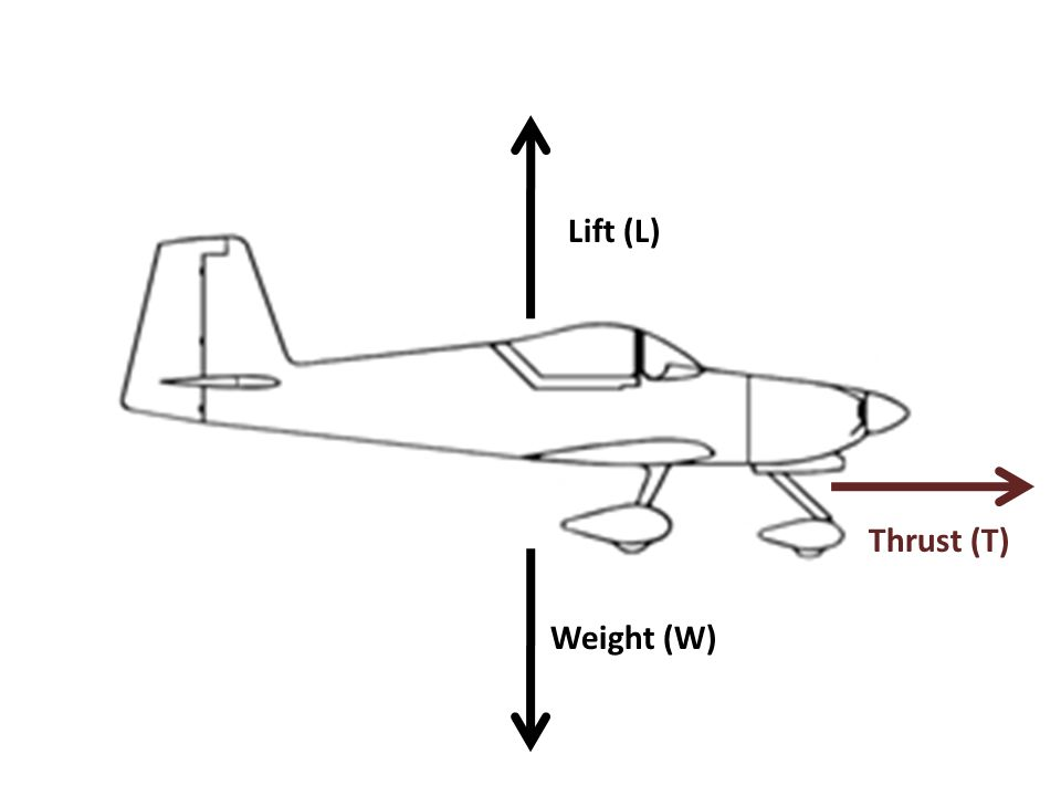 Weight (W) Lift (L) Thrust (T)