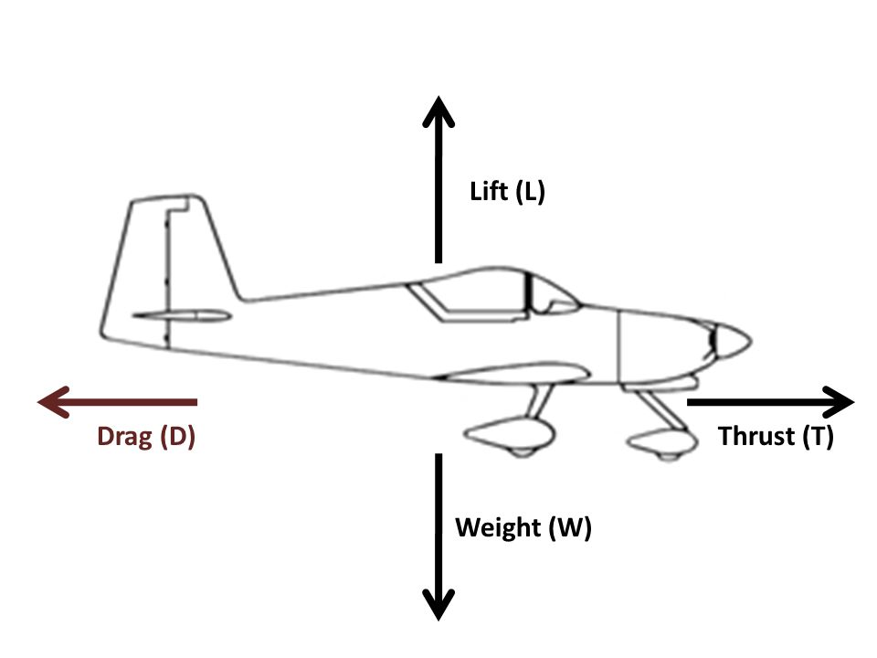 W = 135,378 N A-10 Thunder Bolt Level Flight (L = W) L = 135,378 N