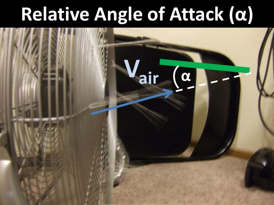 V air α Relative Angle of Attack (α)