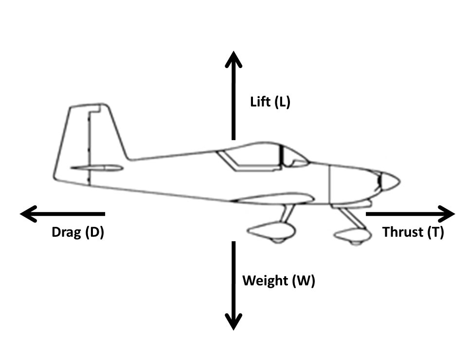 Weight (W) Lift (L) Thrust (T)Drag (D)