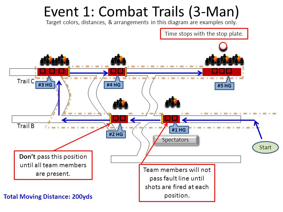 Event 1: Combat Trails (3-Man) Spectators Team members will not pass fault line until shots are fired at each position.