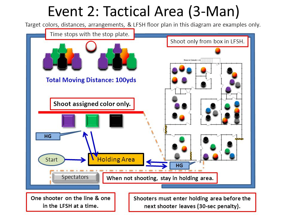 Event 2: Tactical Area (3-Man) One shooter on the line & one in the LFSH at a time.