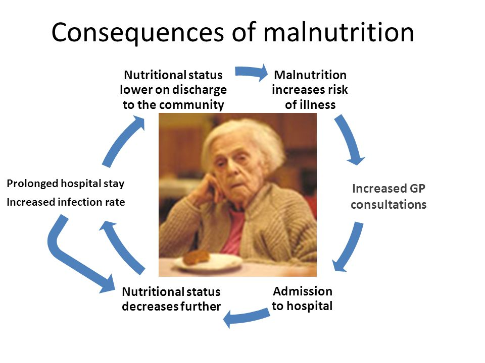 Consequences of malnutrition Malnutrition increases risk of illness Admission to hospital Nutritional status decreases further Prolonged hospital stay Increased infection rate Nutritional status lower on discharge to the community Increased GP consultations