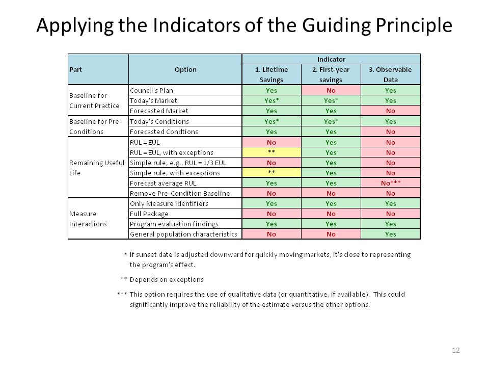 Applying the Indicators of the Guiding Principle 12