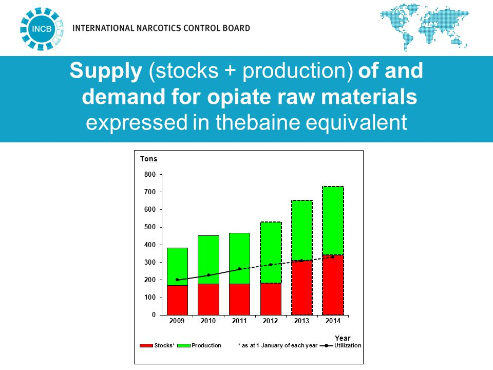 Supply (stocks + production) of and demand for opiate raw materials expressed in thebaine equivalent