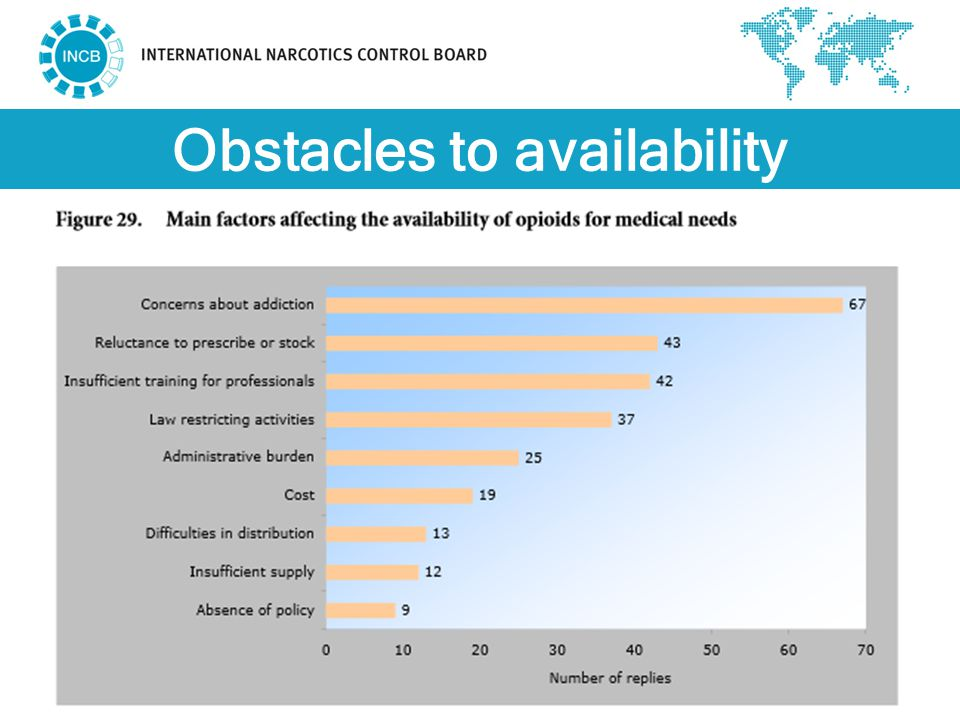 Obstacles to availability