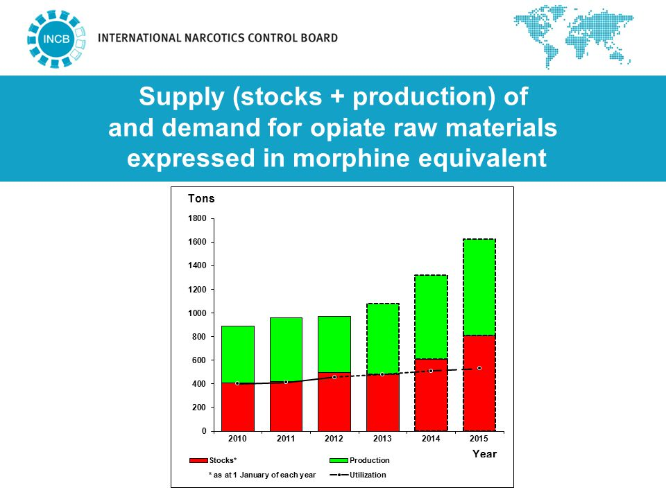 Supply (stocks + production) of and demand for opiate raw materials expressed in morphine equivalent