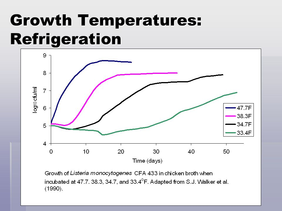 Growth Temperatures: Refrigeration