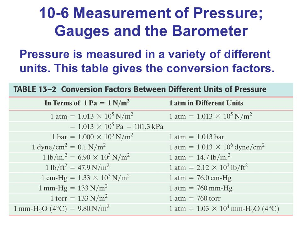 Pressure is measured in a variety of different units. This table gives the conversion factors.