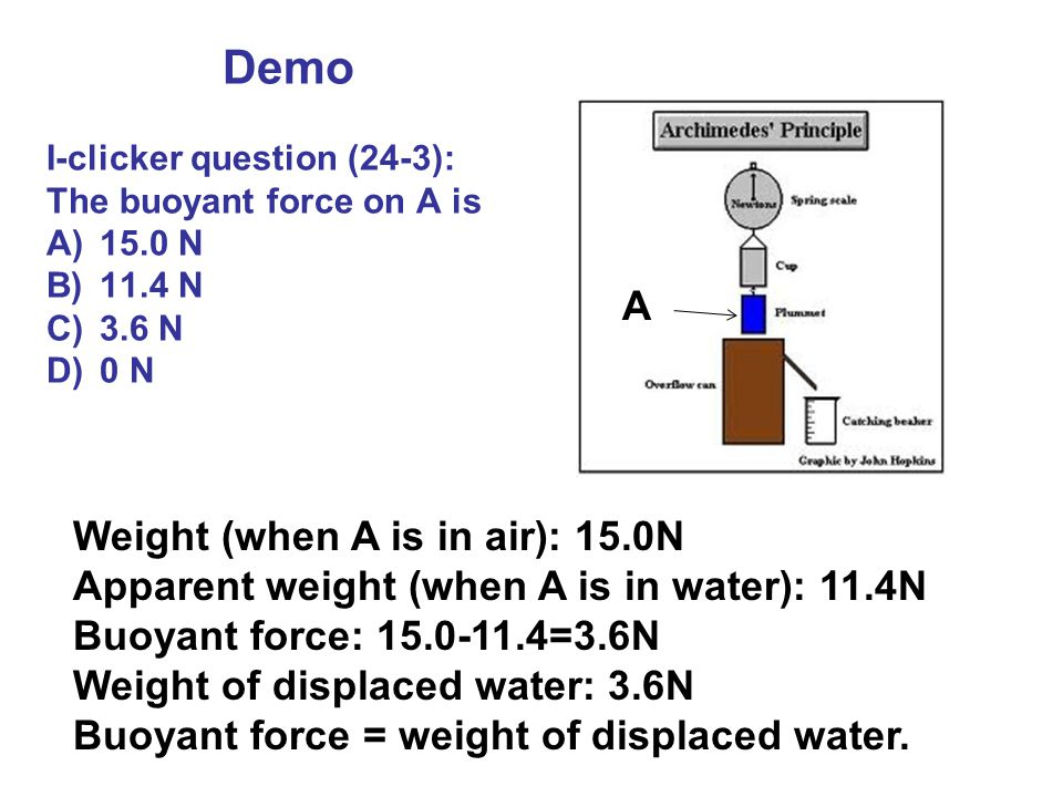 Weight (when A is in air): 15.0N Apparent weight (when A is in water): 11.4N Buoyant force: 15.0-11.4=3.6N Weight of displaced water: 3.6N Buoyant for