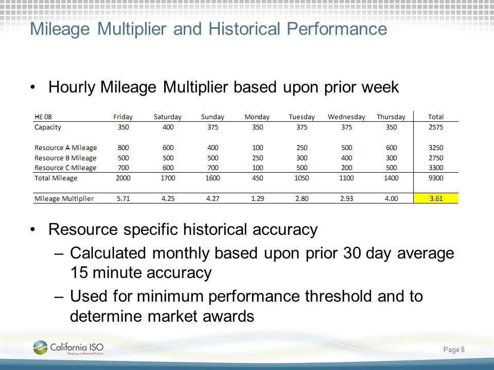 Mileage Multiplier and Historical Performance Hourly Mileage Multiplier based upon prior week Resource specific historical accuracy –Calculated monthly based upon prior 30 day average 15 minute accuracy –Used for minimum performance threshold and to determine market awards Page 8