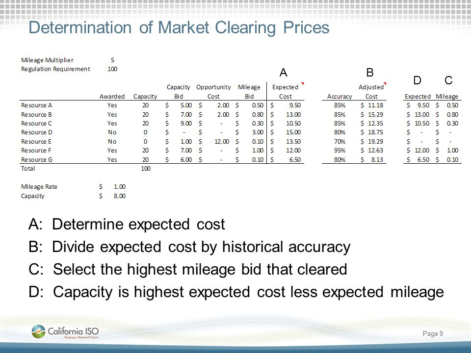 Determination of Market Clearing Prices A: Determine expected cost B: Divide expected cost by historical accuracy C: Select the highest mileage bid that cleared D: Capacity is highest expected cost less expected mileage Page 9 AB CD