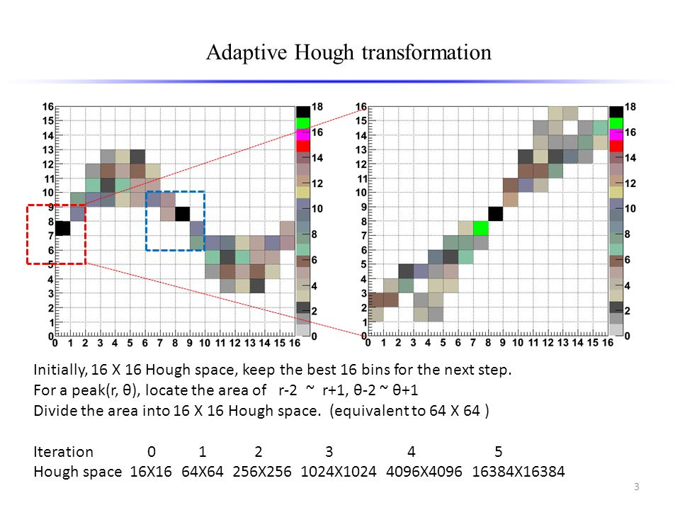 3 Adaptive Hough transformation Initially, 16 X 16 Hough space, keep the best 16 bins for the next step.