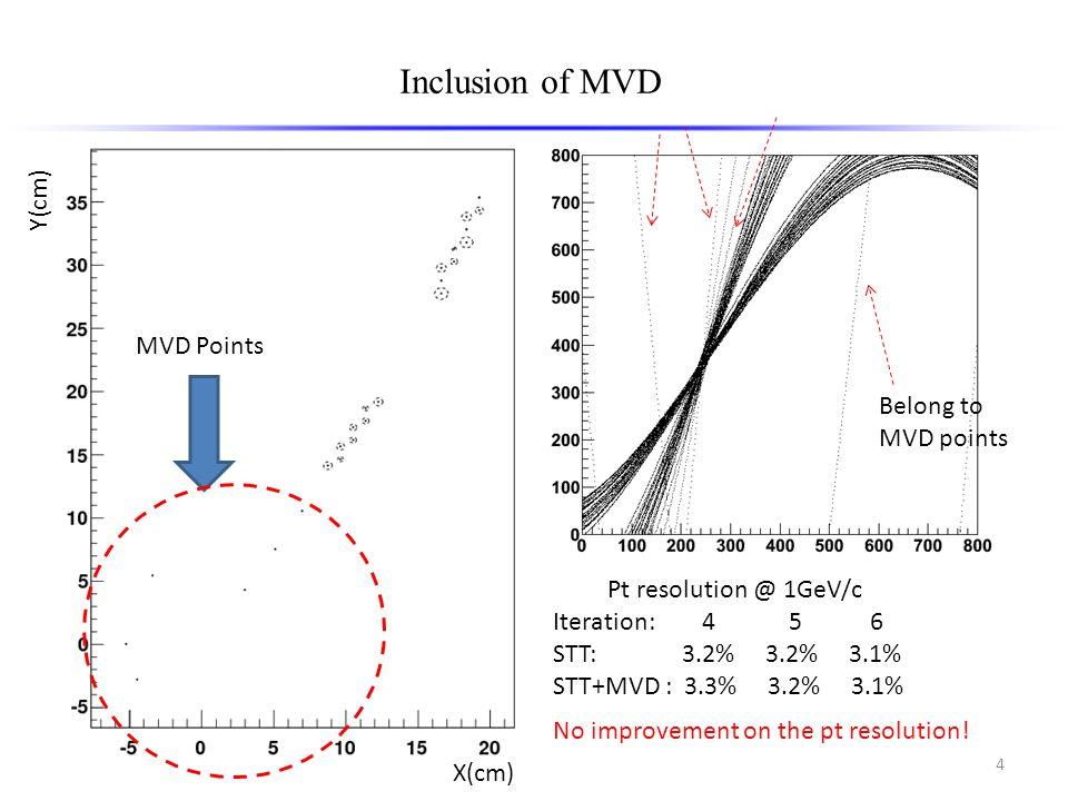 4 Inclusion of MVD Pt resolution @ 1GeV/c Iteration: 4 5 6 STT: 3.2% 3.2% 3.1% STT+MVD : 3.3% 3.2% 3.1% MVD Points Belong to MVD points No improvement on the pt resolution.