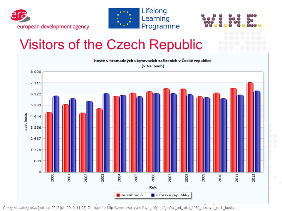 Visitors of the Czech Republic Český statistický úřad [online].
