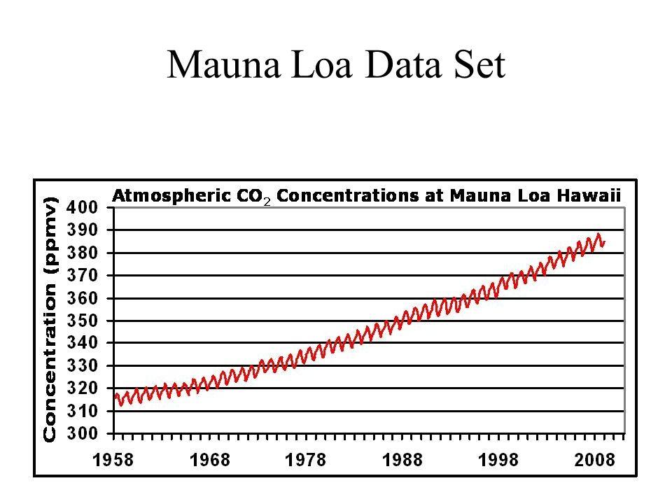 Mauna Loa Data Set