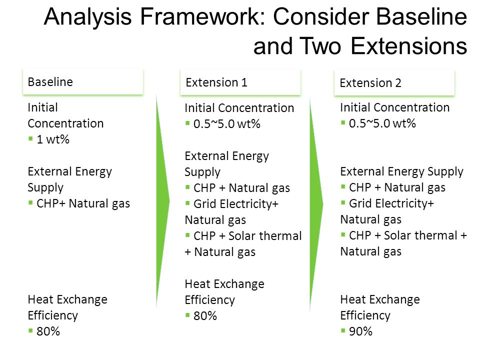 Analysis Framework: Consider Baseline and Two Extensions Baseline Initial Concentration  1 wt% External Energy Supply  CHP+ Natural gas Heat Exchange Efficiency  80% Extension 1 Initial Concentration  0.5~5.0 wt% External Energy Supply  CHP + Natural gas  Grid Electricity+ Natural gas  CHP + Solar thermal + Natural gas Heat Exchange Efficiency  80% Initial Concentration  0.5~5.0 wt% External Energy Supply  CHP + Natural gas  Grid Electricity+ Natural gas  CHP + Solar thermal + Natural gas Heat Exchange Efficiency  90% Extension 2