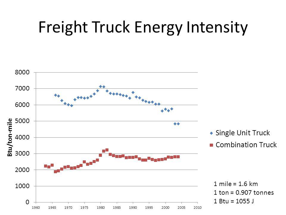 Freight Truck Energy Intensity 1 mile = 1.6 km 1 ton = 0.907 tonnes 1 Btu = 1055 J