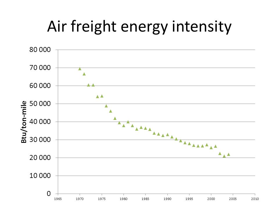 Air freight energy intensity