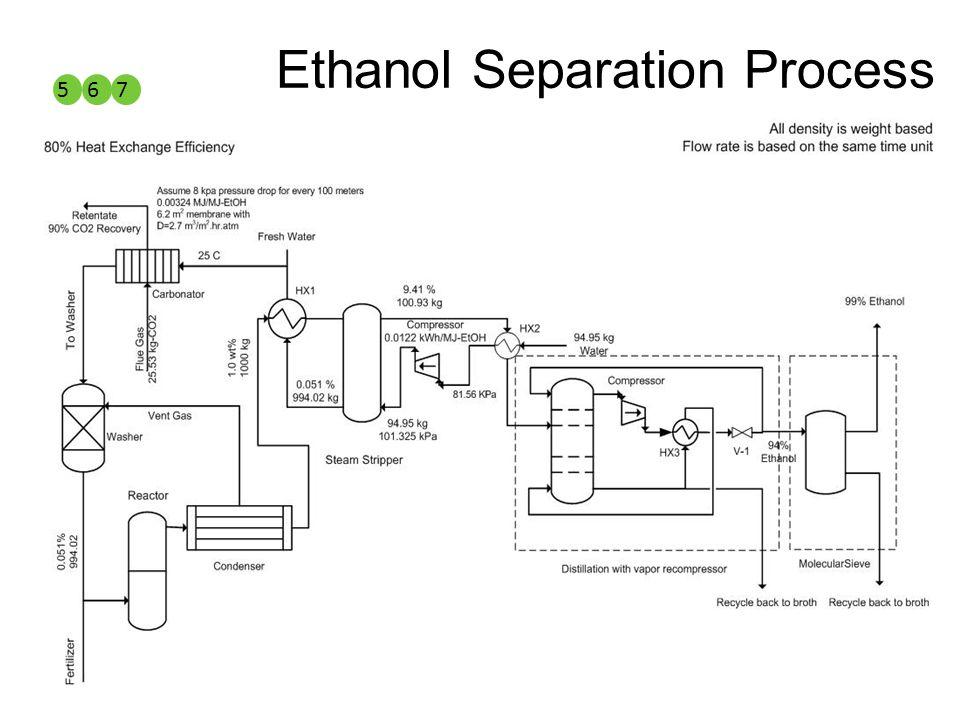 Ethanol Separation Process 567