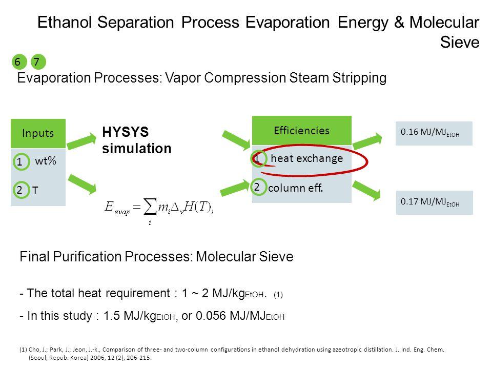 Ethanol Separation Process Evaporation Energy & Molecular Sieve Inputs wt% T HYSYS simulation Efficiencies heat exchange column eff.