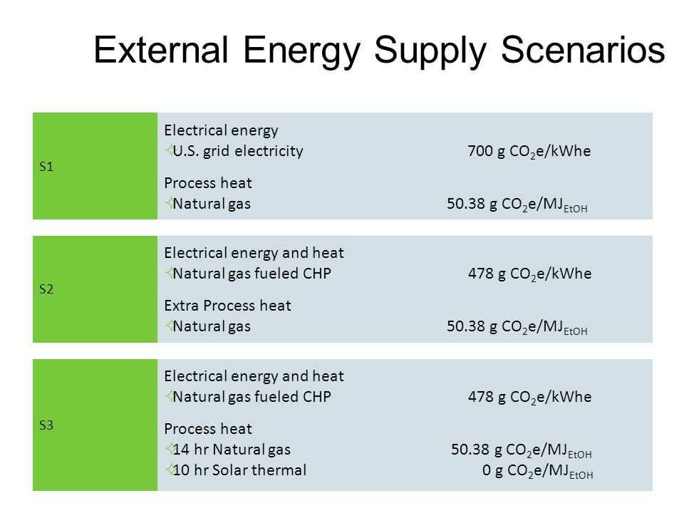External Energy Supply Scenarios S1 Electrical energy  U.S.