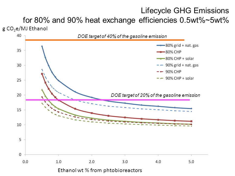 Lifecycle GHG Emissions for 80% and 90% heat exchange efficiencies 0.5wt%~5wt% DOE target of 40% of the gasoline emission DOE target of 20% of the gasoline emission Ethanol wt % from phtobioreactors g CO 2 e/MJ Ethanol